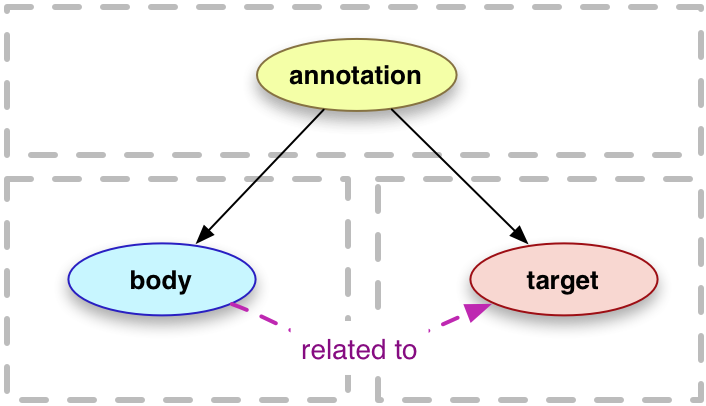 web_annotation_model